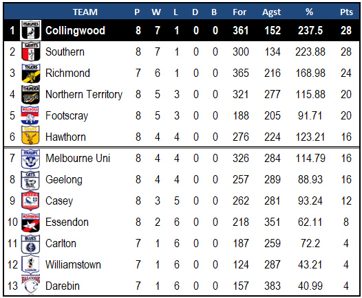 VFLW2019_R9_Essendon_Ladder